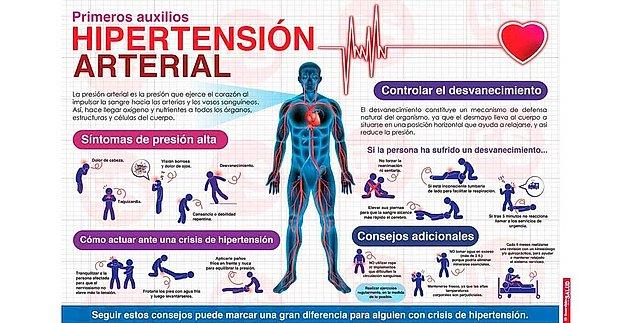 ¿Qué significa la presión arterial 126 79?