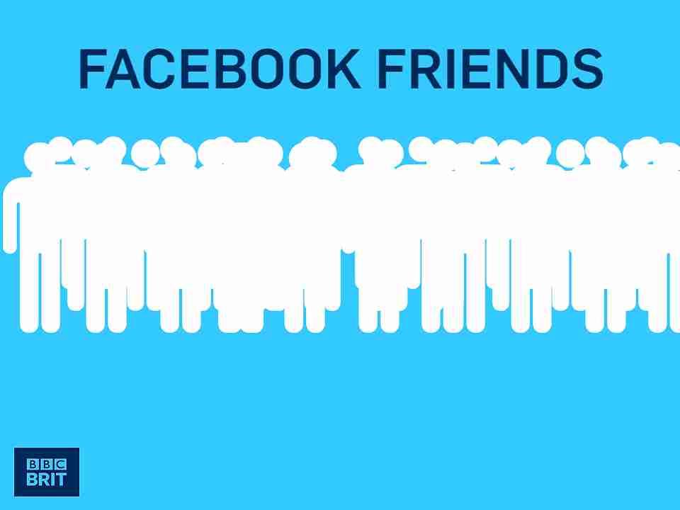 amigos en Facebook vs. Amigos reales